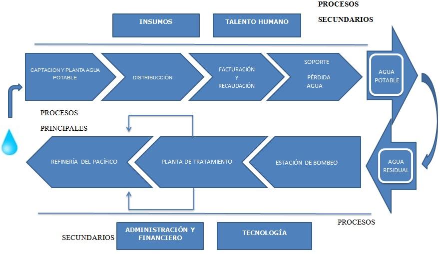 procesos-epam